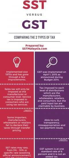 Differences between GST & SST